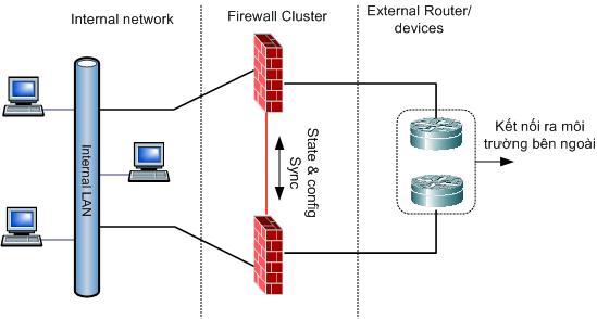 Hệ thống giám sát và quản trị hệ thống an ninh thông tin