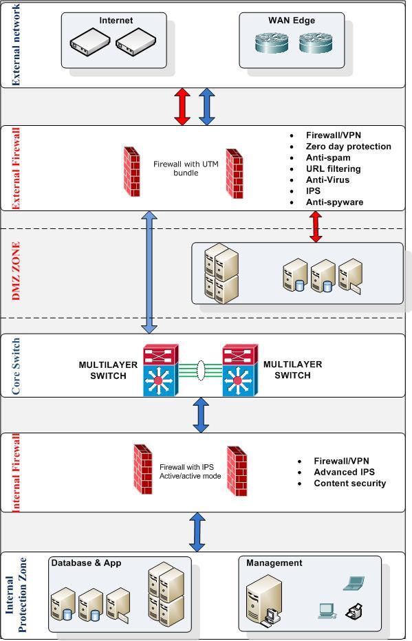 Giải pháp an ninh hệ thống và bảo mật thông tin