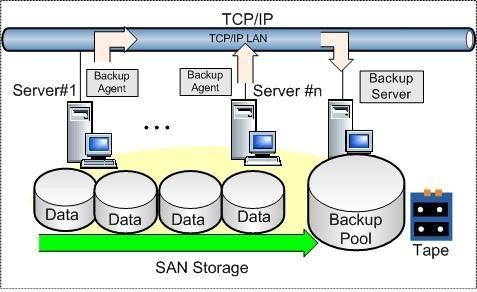 Giải pháp khôi phục và sao lưu dữ liệu