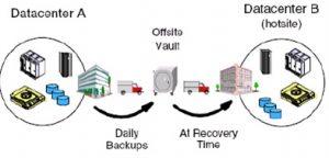Giải pháp phòng chống thảm họa trung tâm dữ liệu