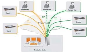 Giải pháp quản trị hệ thống tập trung