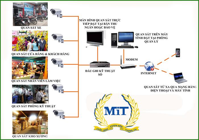 lap-dat-camera