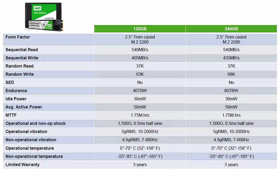 Thông số kỹ thuật của ổ cứng ssd